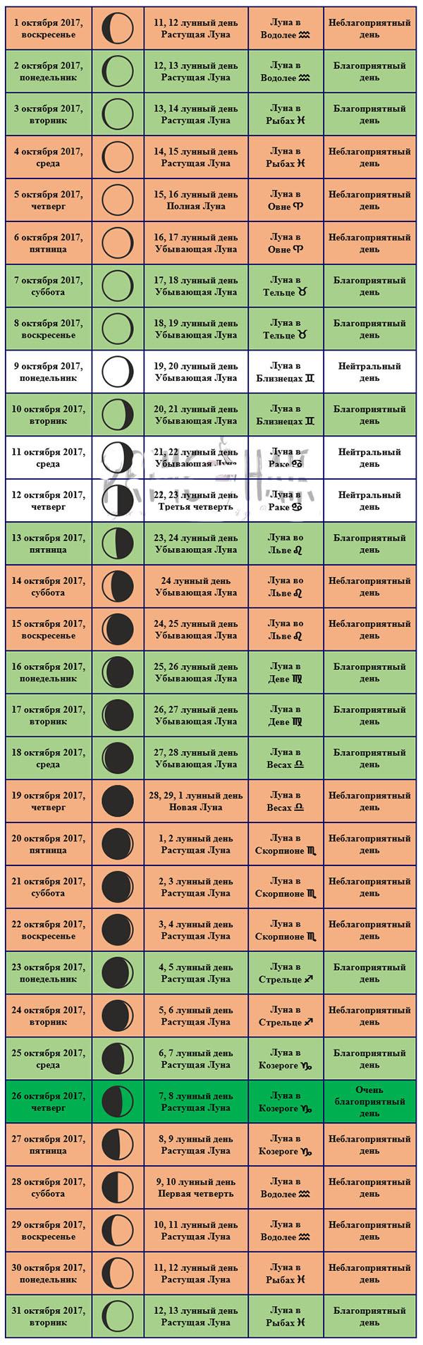 Лунная Диета Для Женщин По Лунному Календарю. Лунный календарь питания